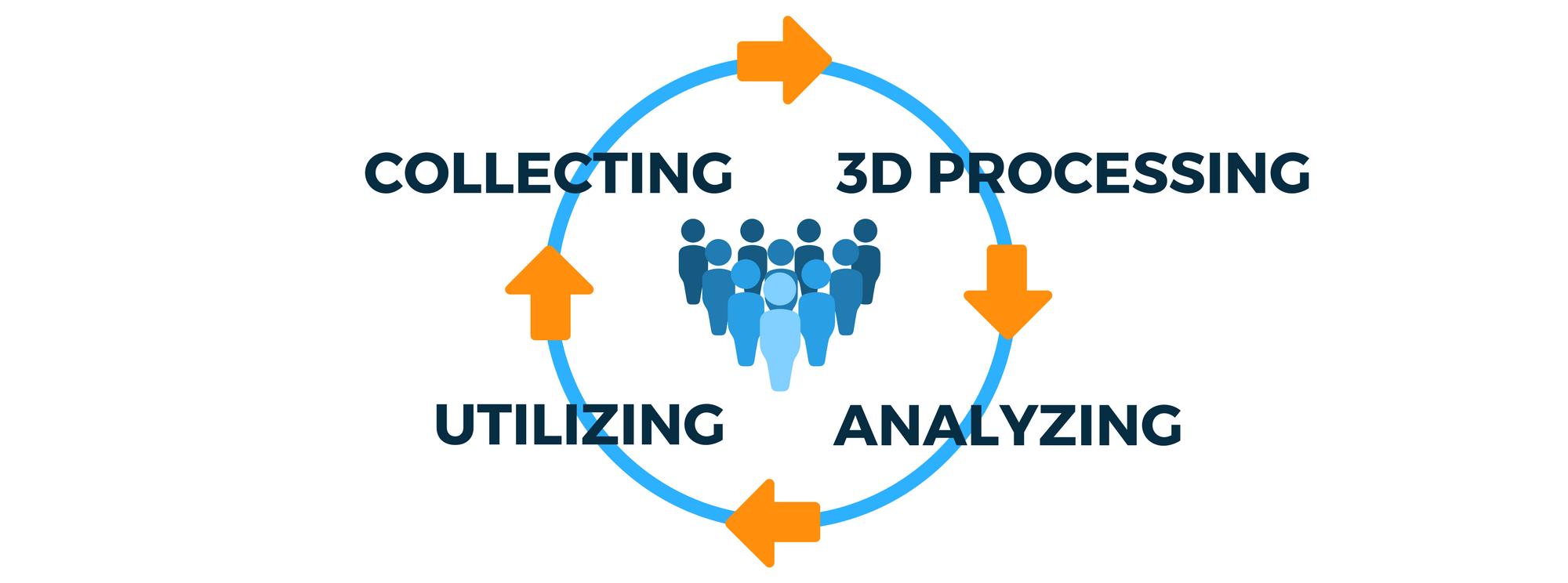 Our process offering unique value